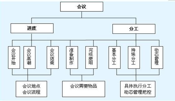 企业内部结构业务流程图